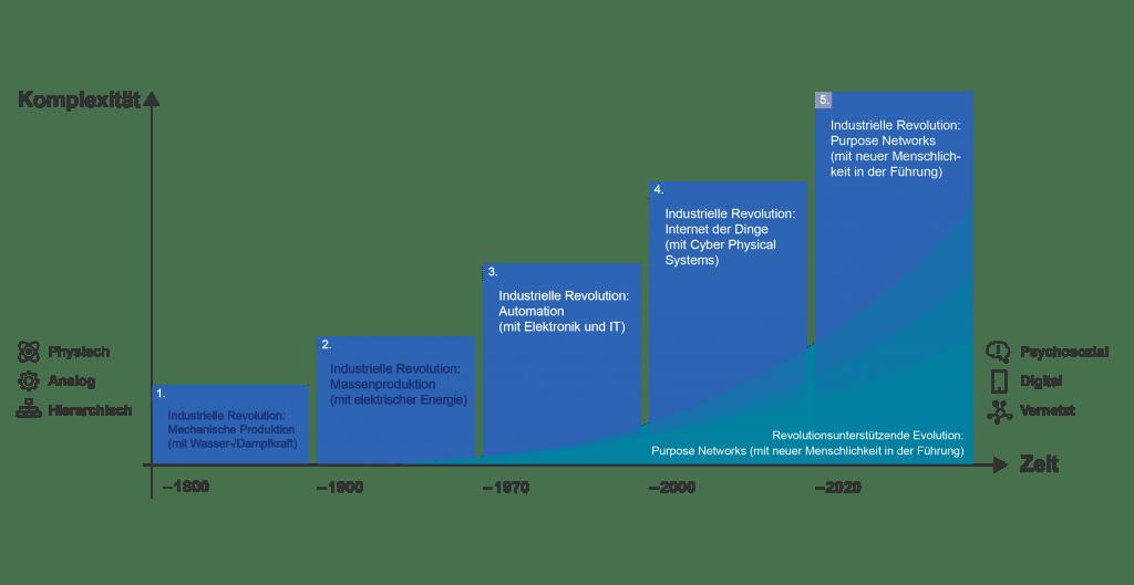reflactship-grafiken-komplexitaet